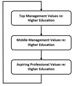 Deel recycling of values model 2