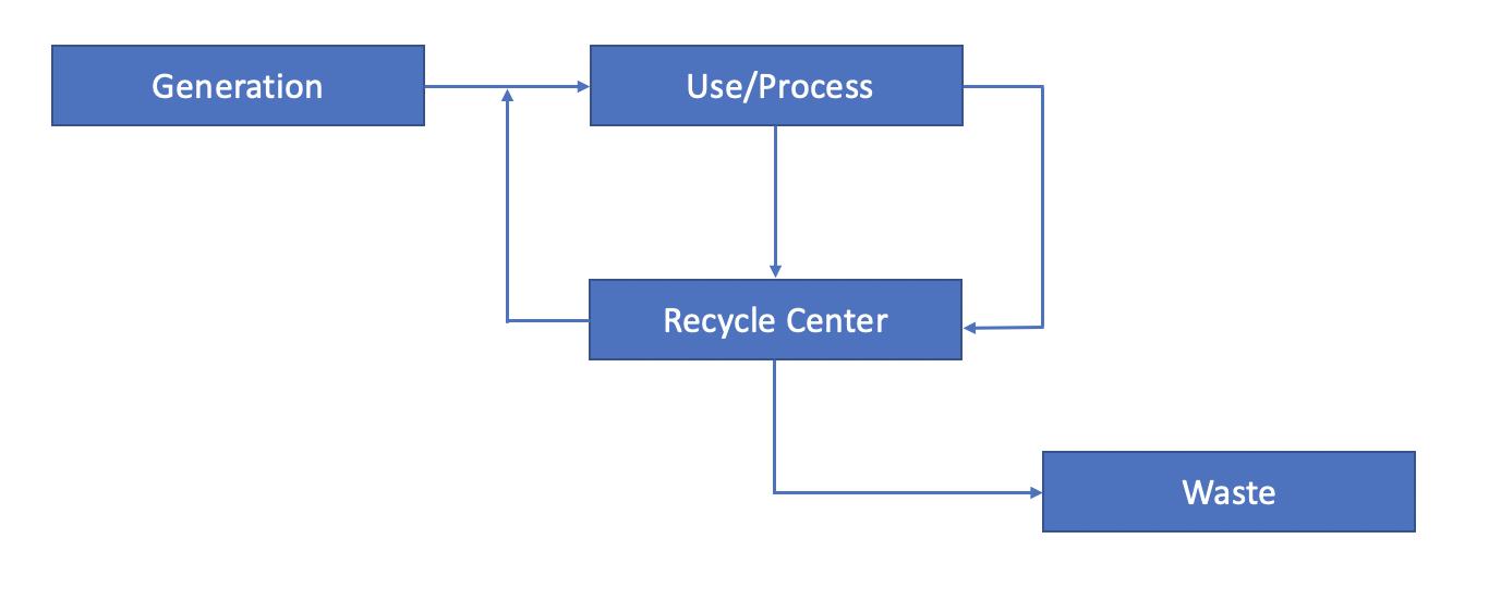 reverse logistics figure 2